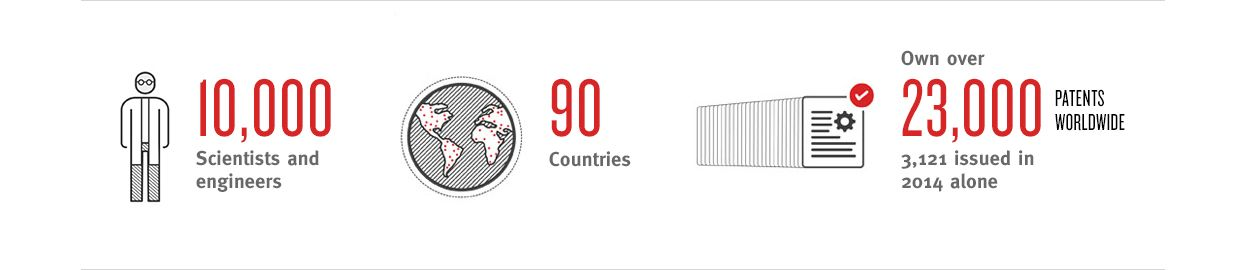 The number of Dupont scientists and engineers , patients and countries worldwide.