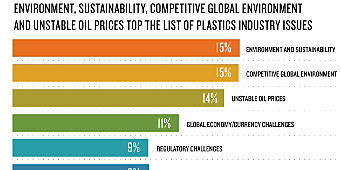 Plastics Industry Trends & Issues