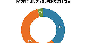 How has the Role of the Material Supplier Changed?