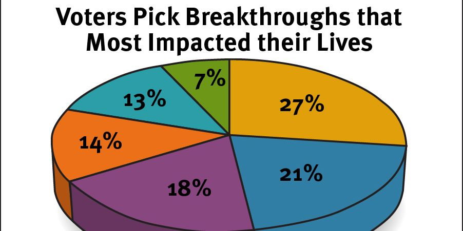 Voters of the 2013 DuPont Packaging survey pick breakthroughs that most impacted their lives.