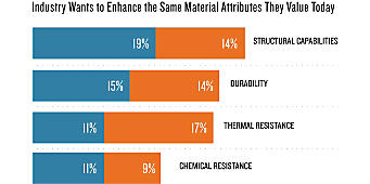 Plastics Industry Wants to Enhance Same Material Attributes They Value Today