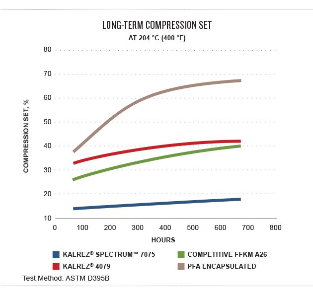 long term compression set