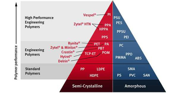 High Performance Polyamide Pyramid