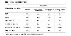 Regulatory Support Matrix