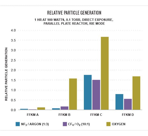 Reducing wafer contamination is a major coal of semiconductor fabricators.