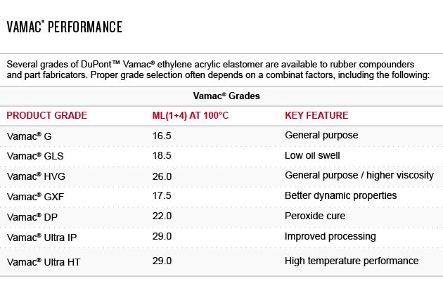 Performance of Vamac® grades