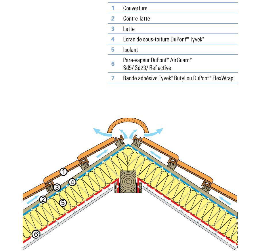 Toiture inclinée chaude | Membranes Tyvek® et AirGuard