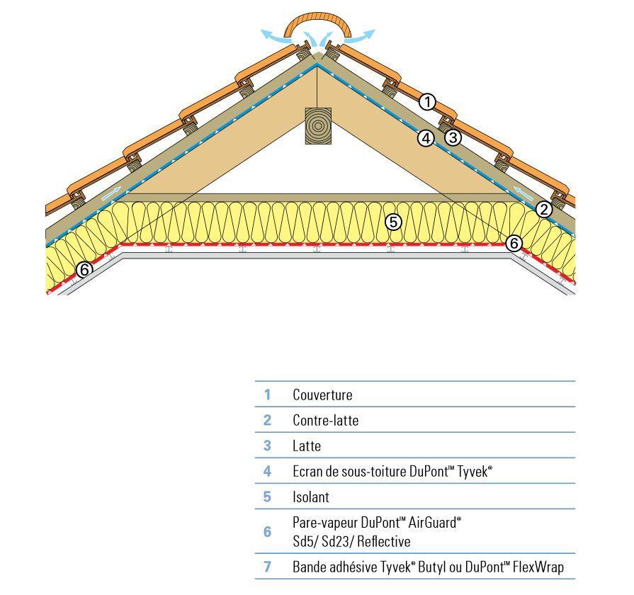 Combles non aménagés | Membranes Tyvek® et AirGuard