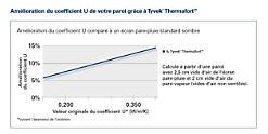 Membrane thermoréfléchissante | DuPont™ Tyvek ® Reflex