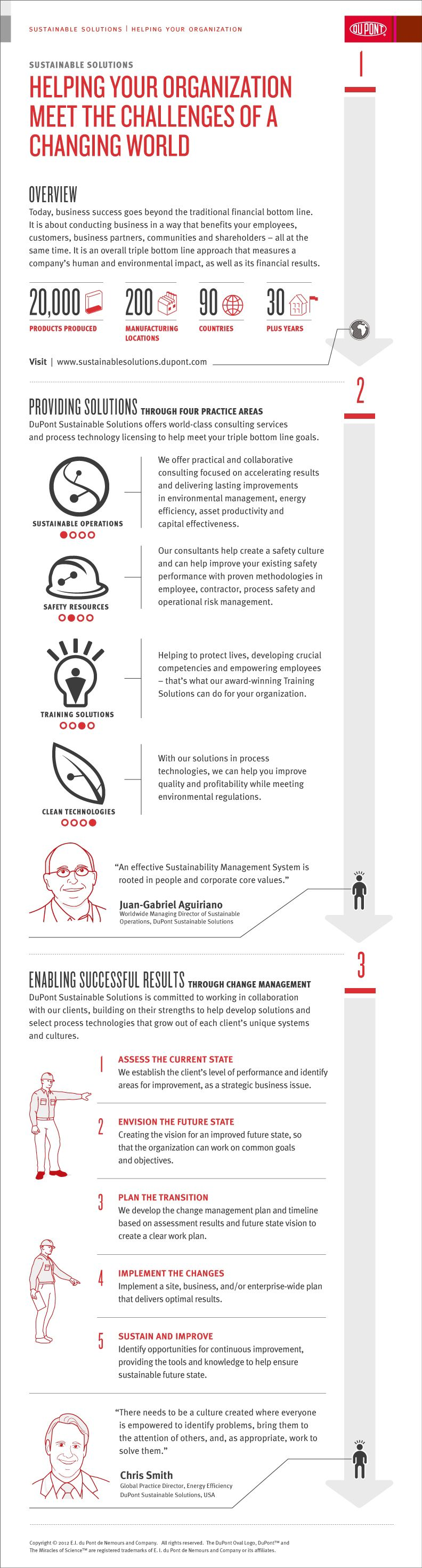 DuPont_Infographic_YourOrganization_10152012