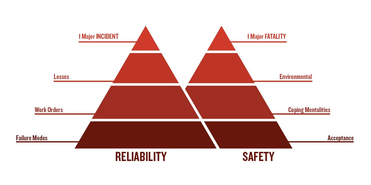Reliability and Safety Hierarchy of Leading and Lagging Indicators