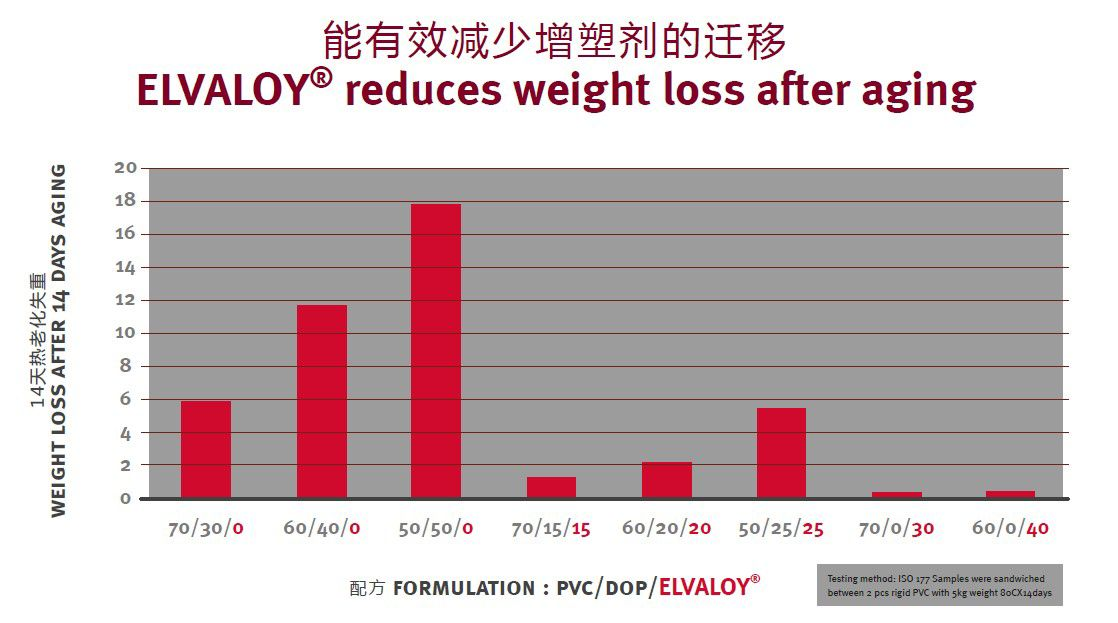Elvaloy-reduces-weight