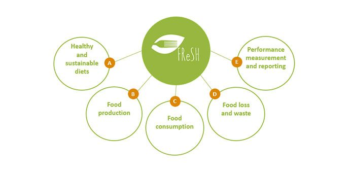 Food Reform for Health and Sustainability (FReSH)
