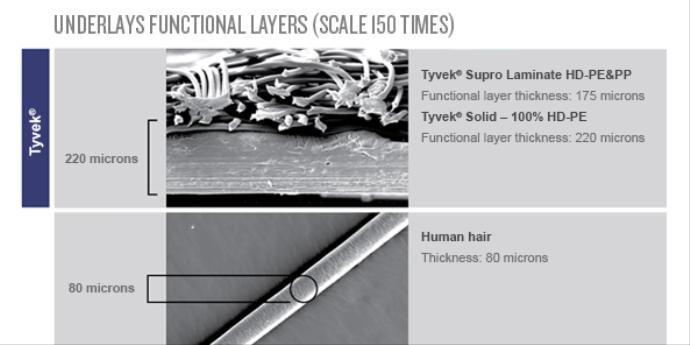 特卫强®防水透汽膜的性能优于多层构造的透汽膜材料