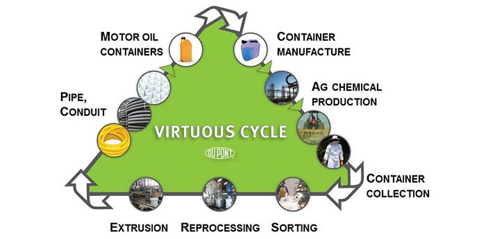 Sustainable Packaging Solutions - Virtuous Cycle