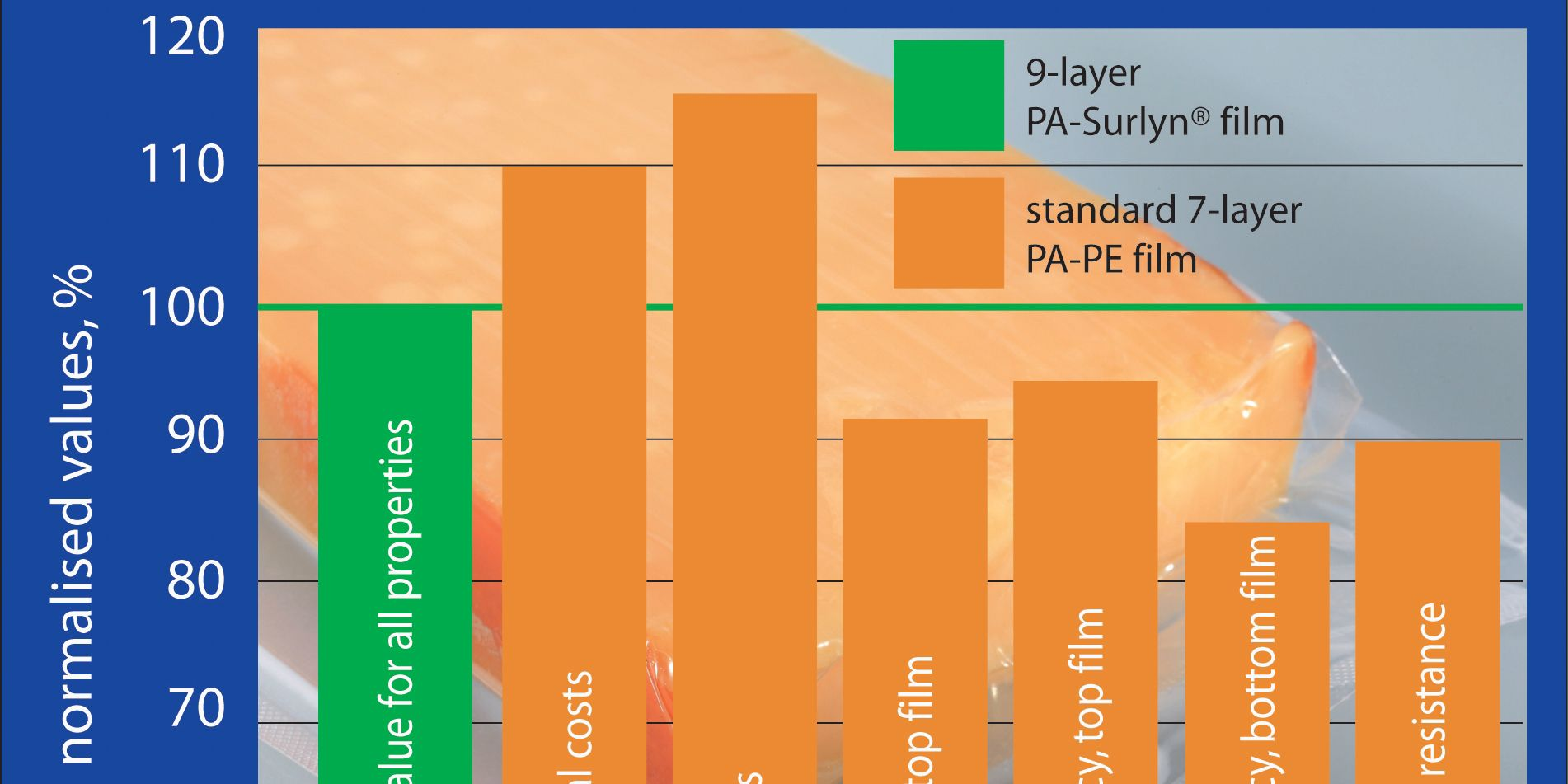 PIP_thermoformable_film_chart_interpack2014_630x315