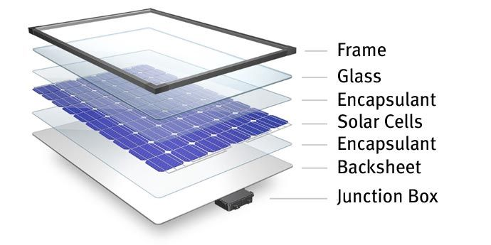 "A solar panel is a sophisticated ""sandwich"", made up of different layers of advanced materials."