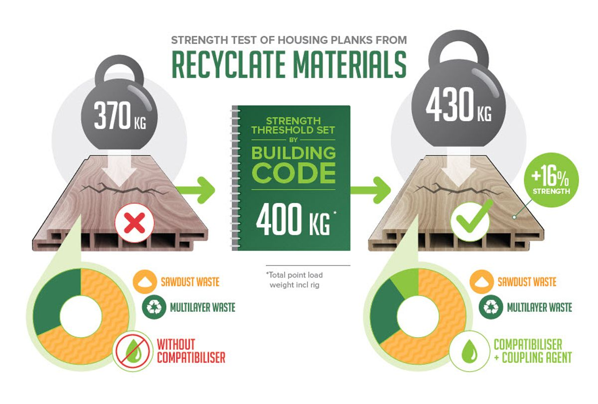 Virtuous Circle - Recyclate Materials - Housing Planks