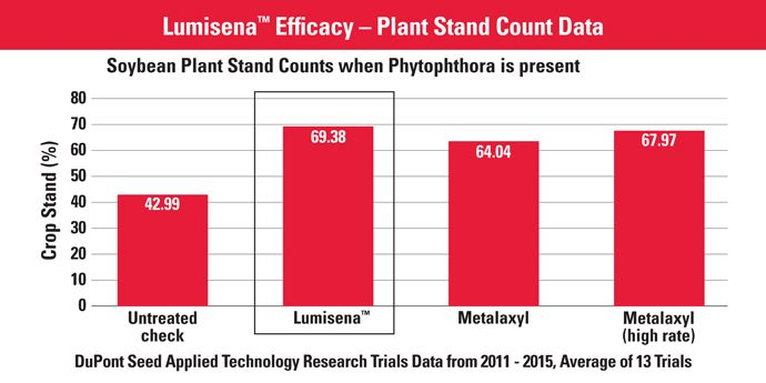 Lumisena™ Efficacy - Plant Stand Count Data
