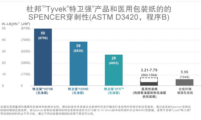 Tyvek® 特卫强® 与医用包装纸的Spencer 穿刺性能比较试验