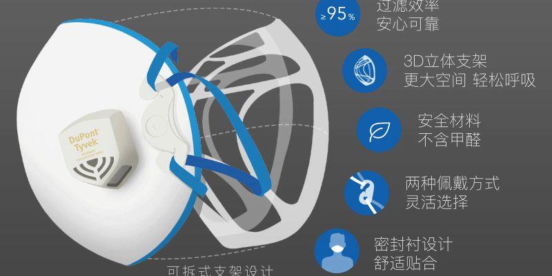 亚洲城创新研发3D防霾口罩,提供安全防护的同时带来更好的佩戴体验,天猫/京东已开售