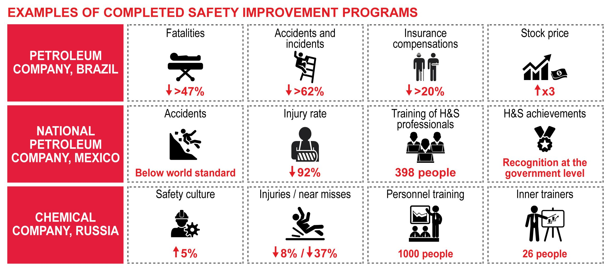 safety-improvement-program