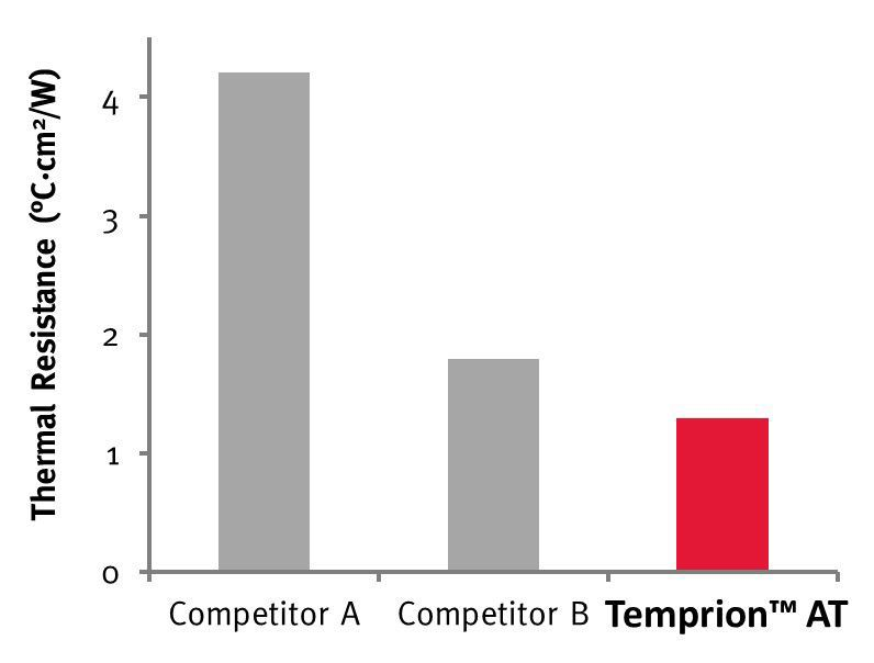 temprion-at-chart