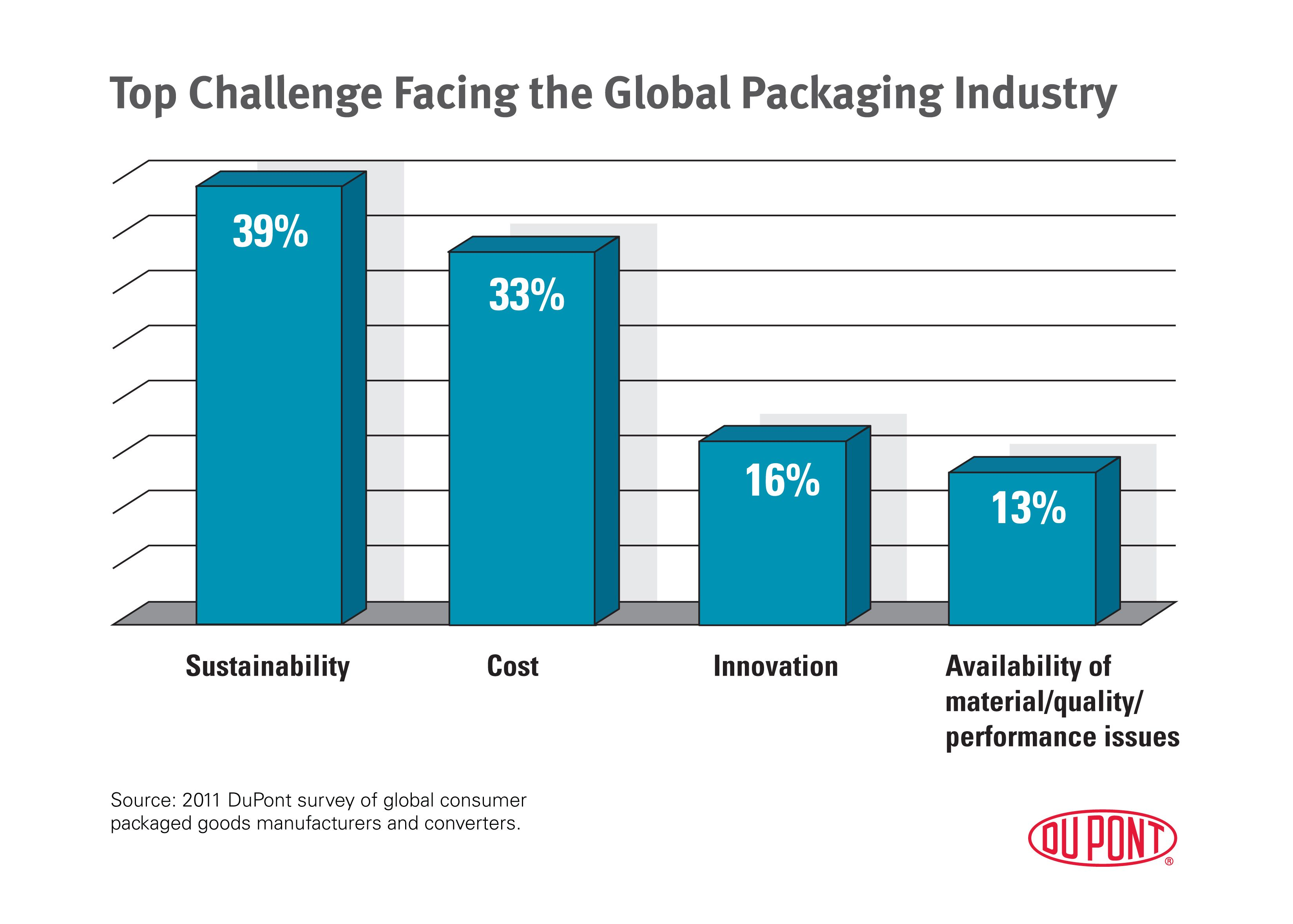 top_challenges_facing_global_packaging_industry_2011_630x450