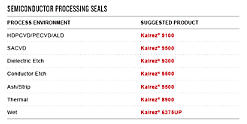 Kalrez® Seals - Semiconductor Processing