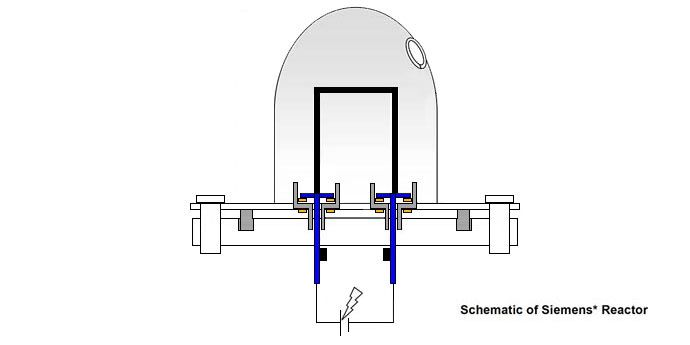 Schematic of Siemens Reactor