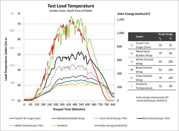 Test Load Temperatur