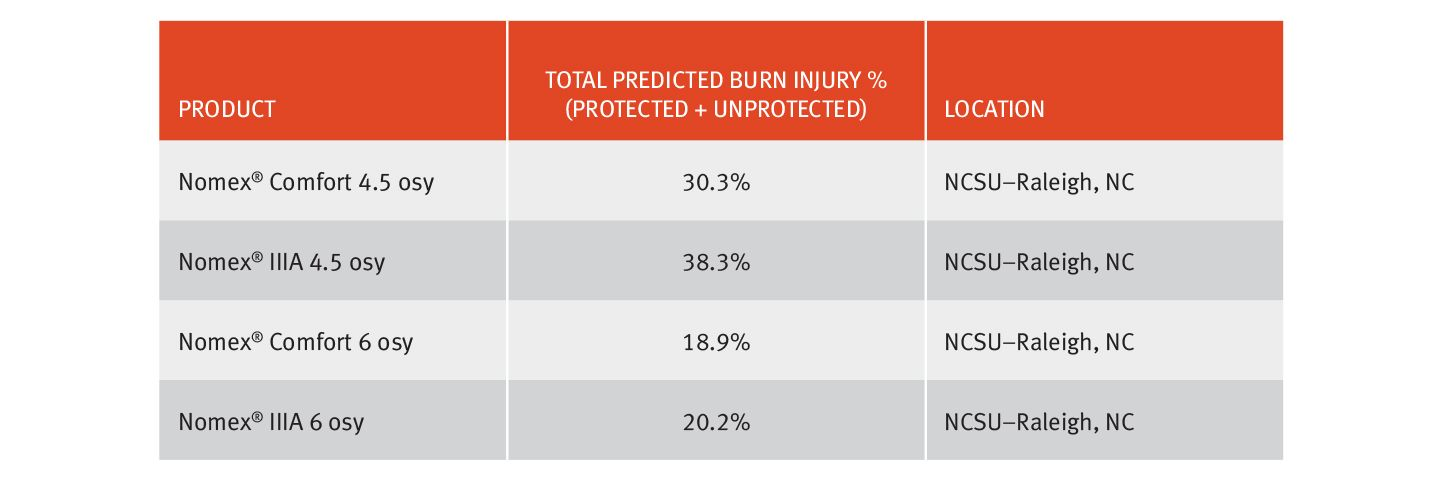 image_table_predicted_burn_injury_721x239